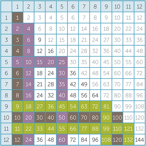 Multiplication and division - Multiplication table of 60 ...
